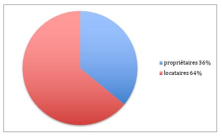 Propriétaires et locataires 10eme arrondissement