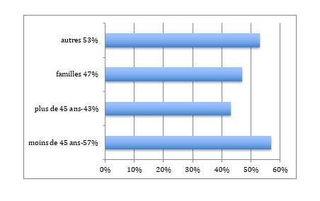 Répartition population Paris 13ème arrondissement