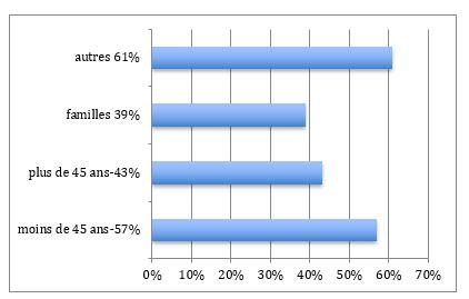 Répartition population Paris 4ème arrondissement