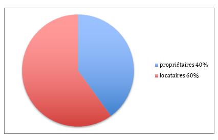 Propriétaires et locataires 6eme arrondissement