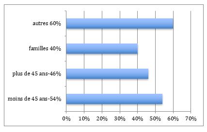 Répartition population Paris 6ème arrondissement