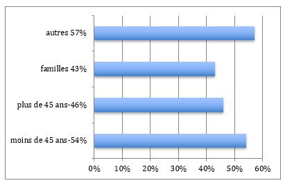 Répartition population Paris 7ème arrondissement