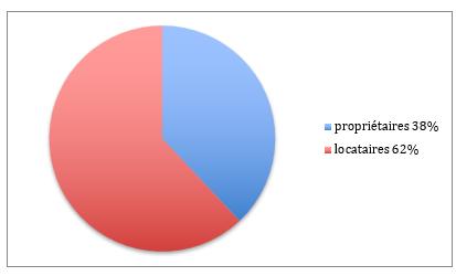 Propriétaires et locataires 9eme arrondissement
