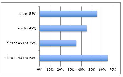 Répartition population Paris 9ème arrondissement