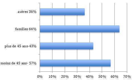 Répartition population ANTONY