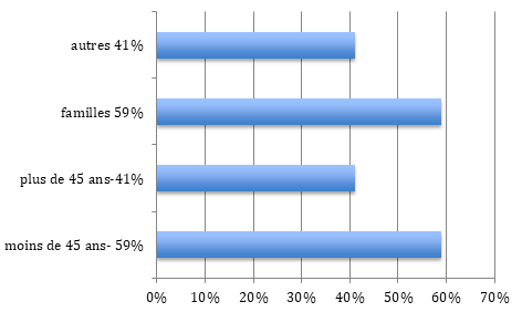 Répartition population BOIS-COLOMBES
