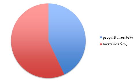 Propriétaires et locataires à Boulogne-Billancourt