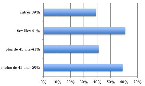 Répartition population BOURG-LA-REINE