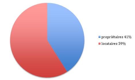 Propriétaires et locataires à Châtenay-Malabry