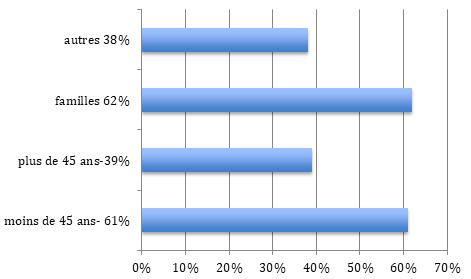 Répartition population Châtenay-Malabry (92)