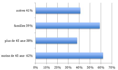 Répartition population Chatillon (92)
