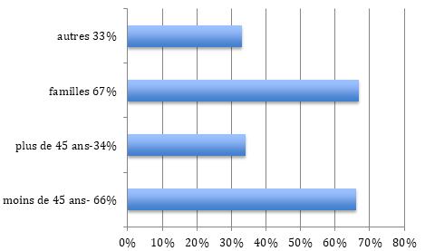 Répartition population Clichy-sur-Seine (92)