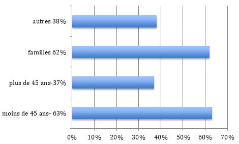 Répartition population Colombes (92)