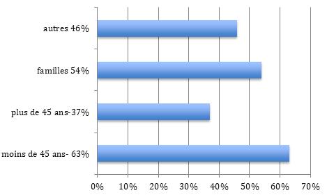 Répartition population Courbevoie (92)