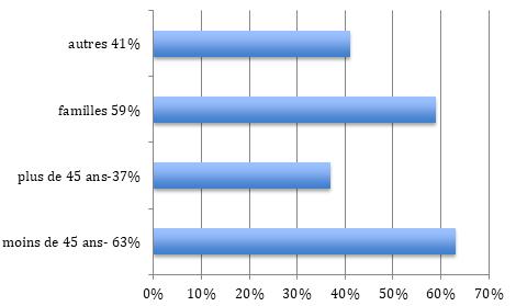 Répartition population Garenne-Colombes (92)