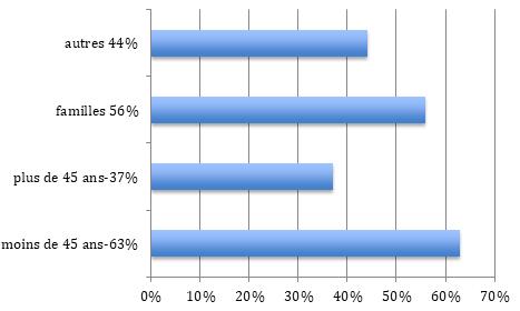 Répartition population Issy-les-Moulineaux (92)