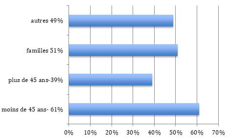 Répartition population Montrouge (92)