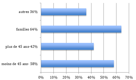 Répartition population Rueil-Malmaison