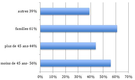 Répartition population Saint-Cloud