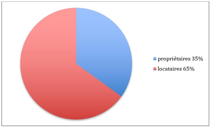 Propriétaires et locataires à Paris 8ème arrondissement
